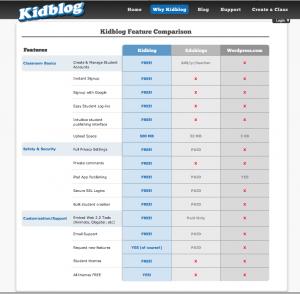 Why Kidblog